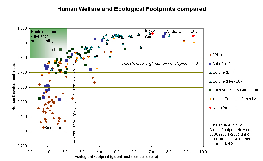 Human_welfare_and_ecological_footprint_sustainability