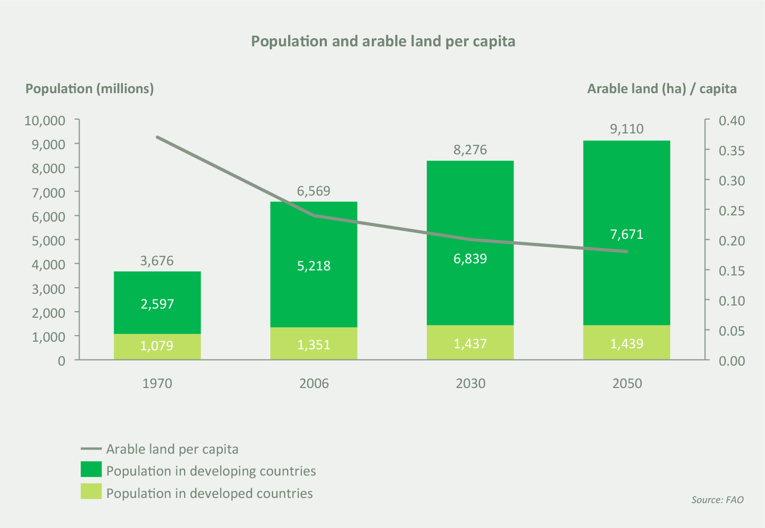 01-Population-and-arable-land-per-capita.png