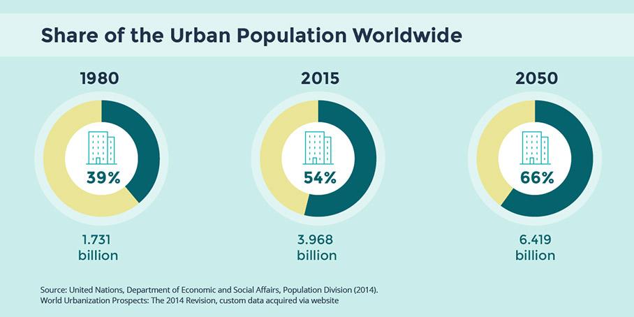 160809_GIZ_Urbanet_Infografiken_engl-02