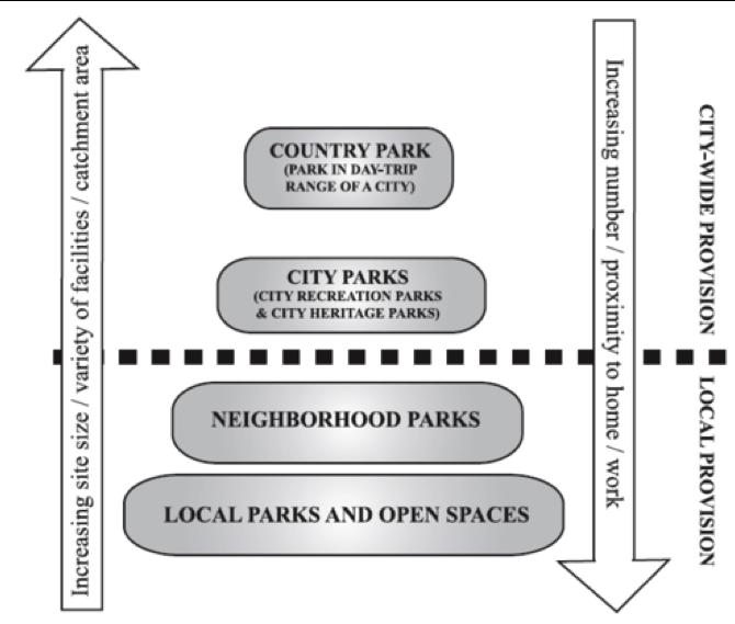 Hierarchy of leisure facilities