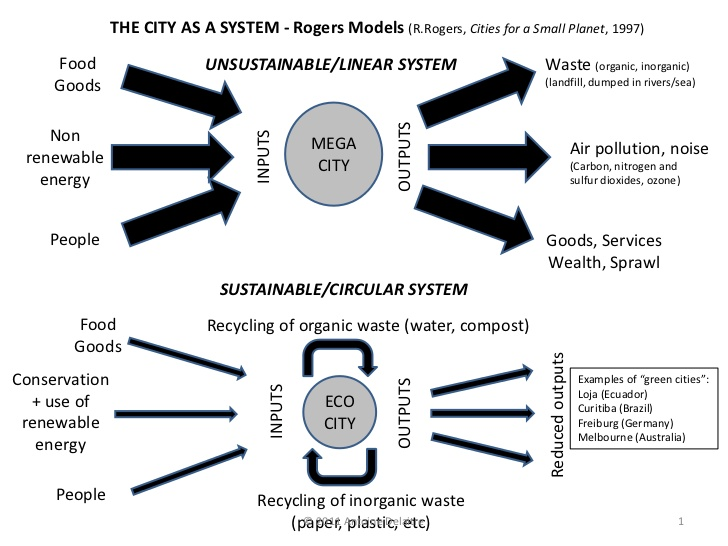 iv-the-sustainable-city-1-728