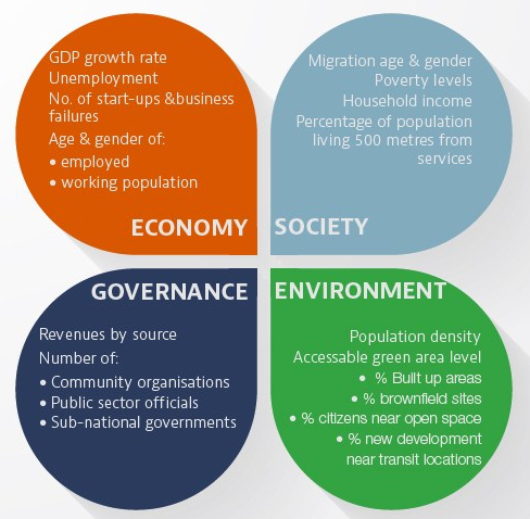 Measuring Resilience. Source: OECD