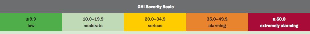 GHI scale
