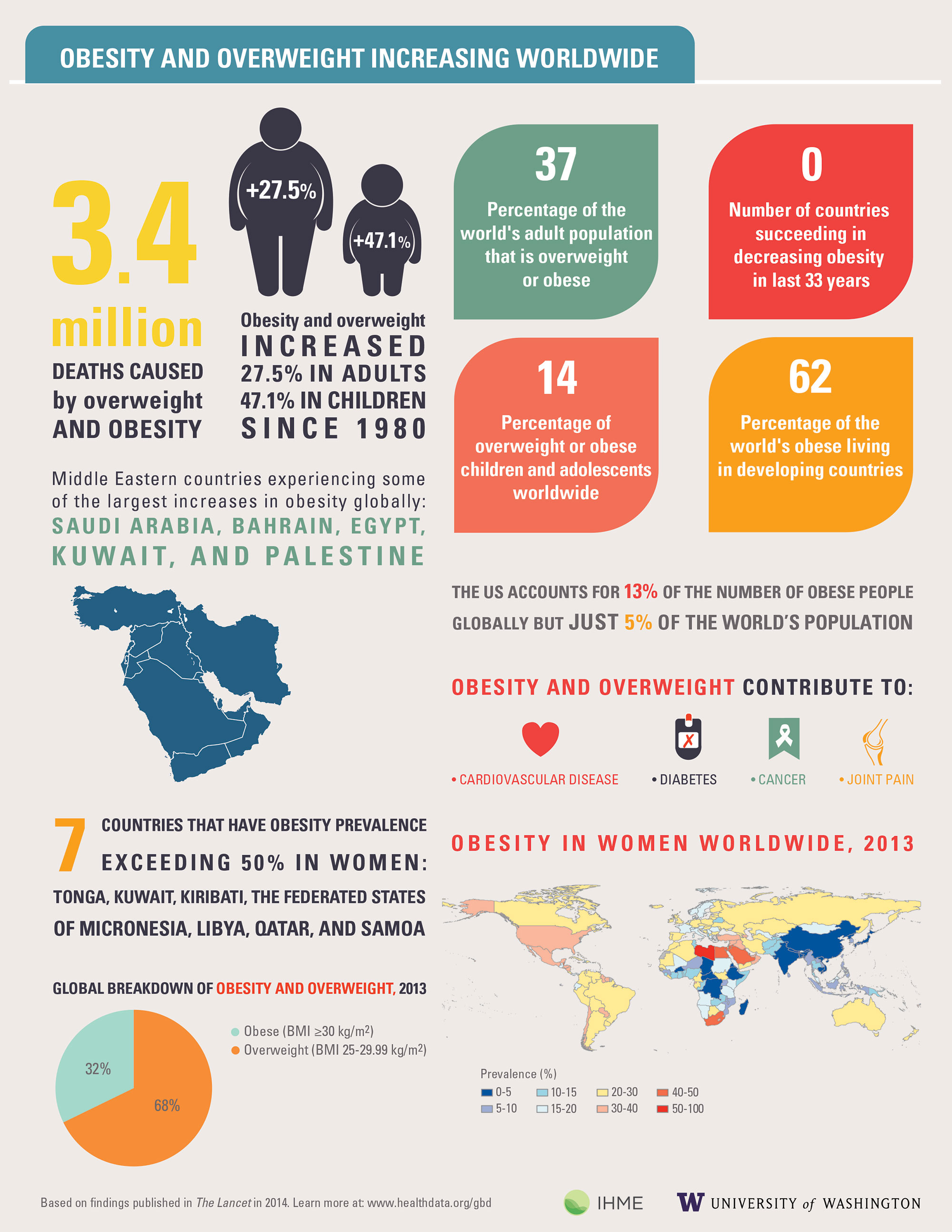 Infographic_IHME_GBD2013_Obesity