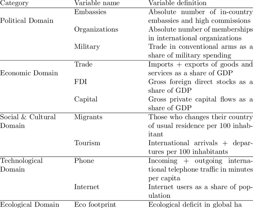 Brief summary of Maastricht Globalization Index